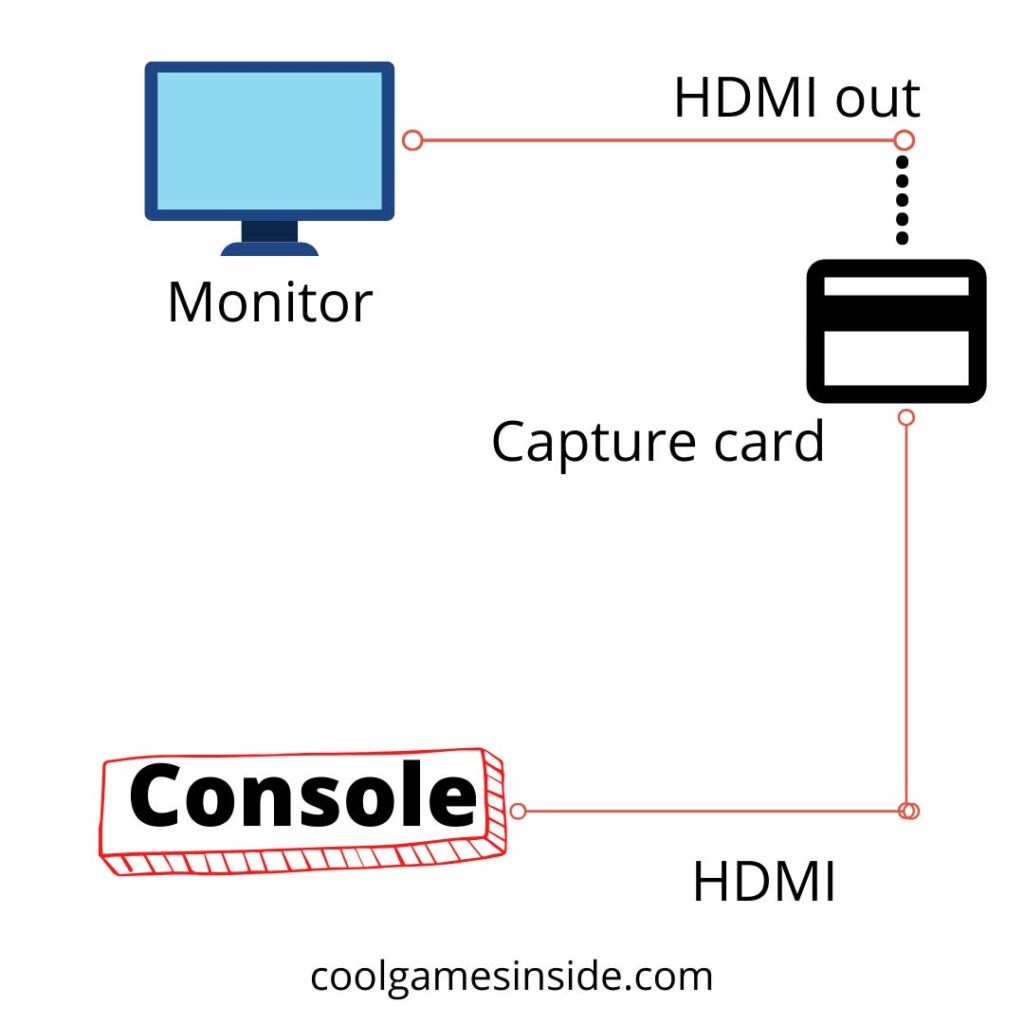 How do capture cards work?